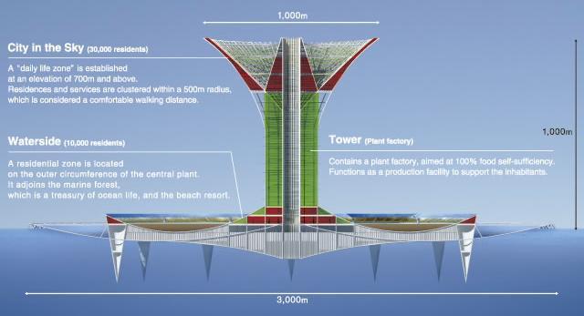 Футуристические мегапроекты Shimizu